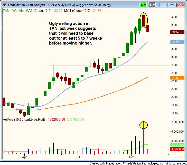 $TAN sell signal