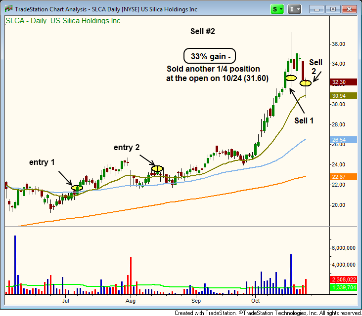 Scaling out of $SLCA breakout trade