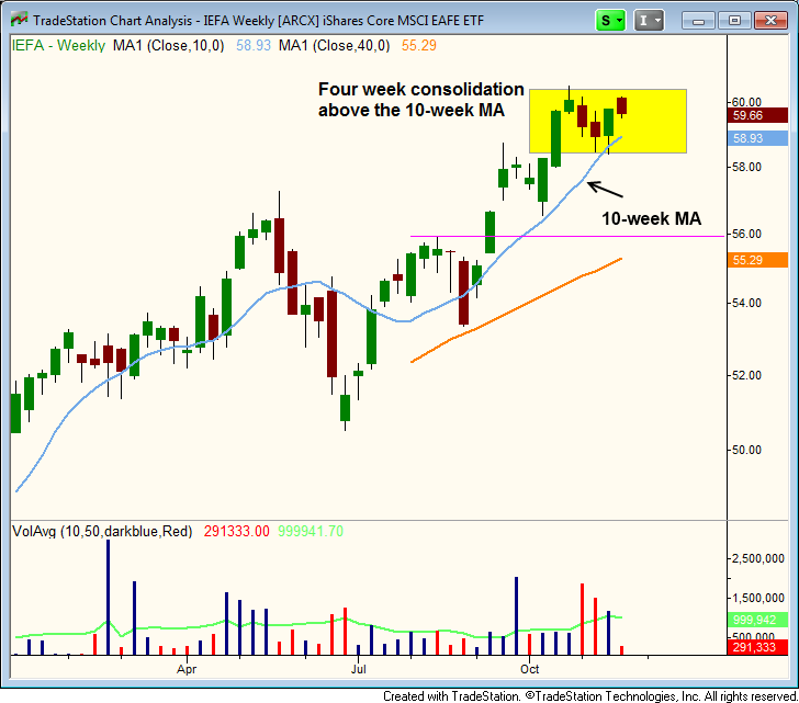 $Tight price action