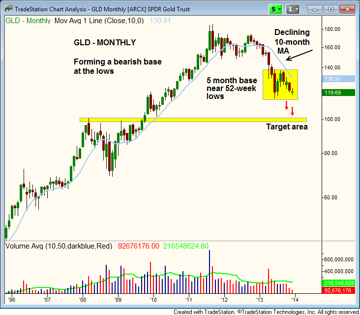 Gld Quote: SPDR Gold Trust ETF (NYSEARCA:GLD) Forming A Bearish Base
