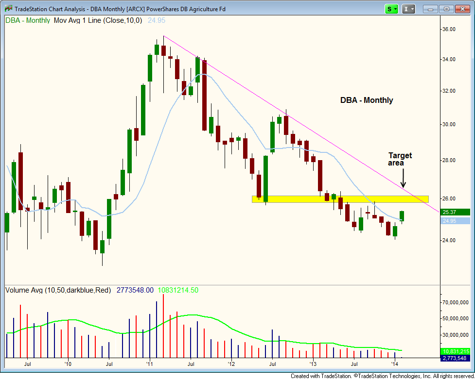 $MONTHLY DOWNTREND LINE