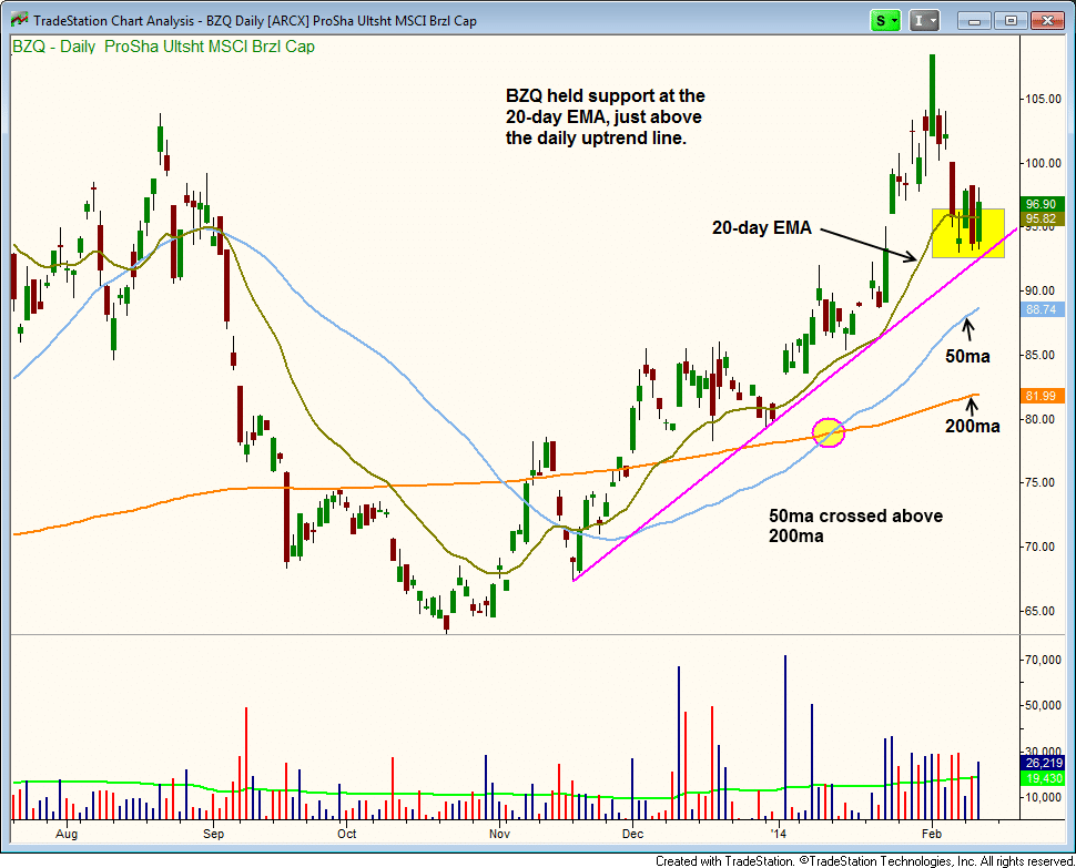 $BZQ pullback entry to 20-day EMA