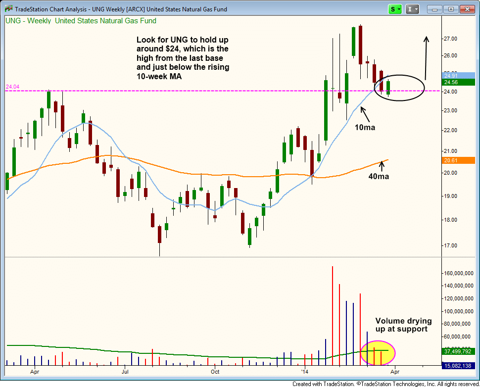 $UNG light volume pullback to the 10-week MA