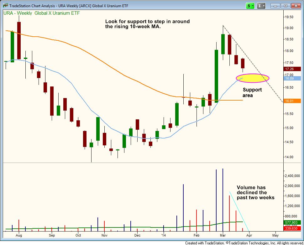 $URA light volume pullback to the 10-week MA