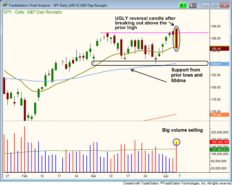$SPY REVERSAL CANDLE