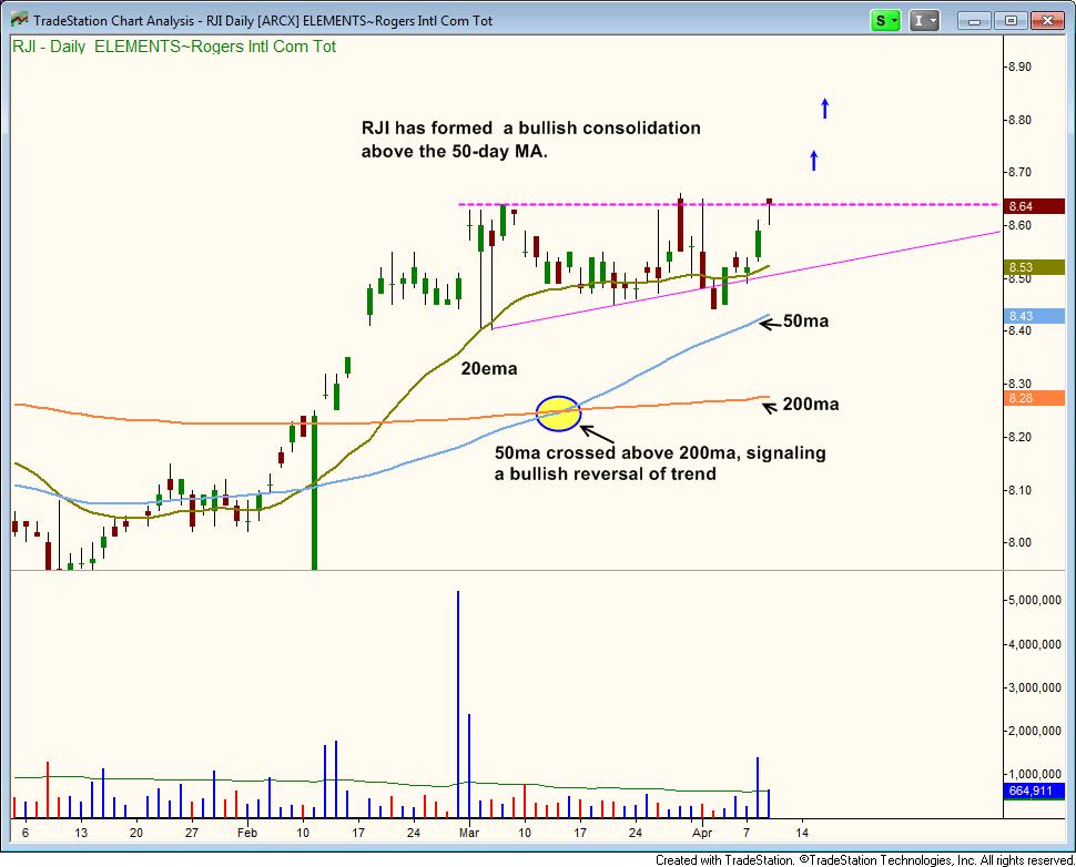 $RJI downtrend line breakout