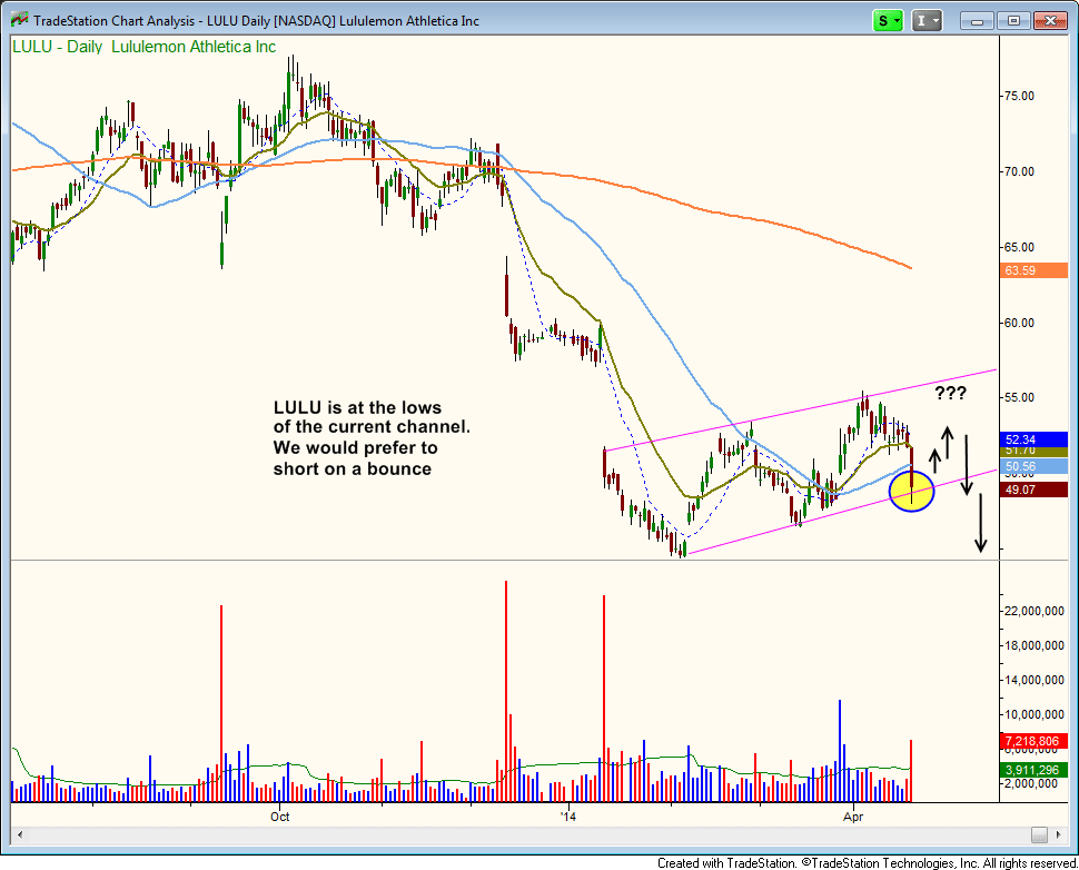 $LULU short entry point