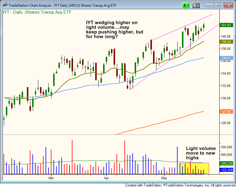 $IYT weak volume rally