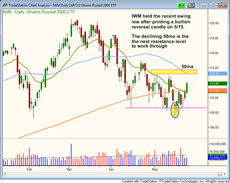 $IWM clears the 200-day MA