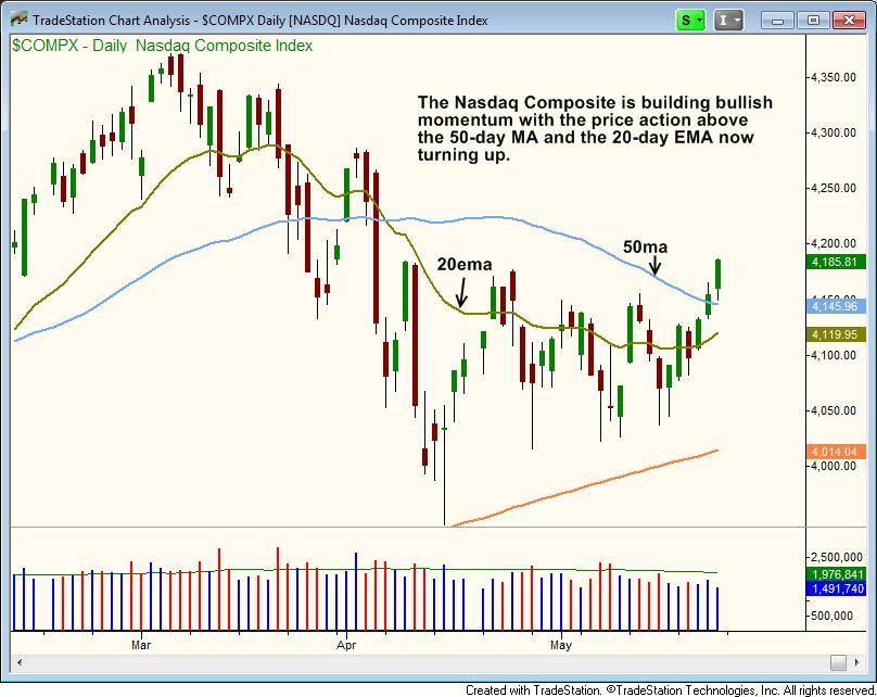 $NASDAQ bullish rally above 50-day MA