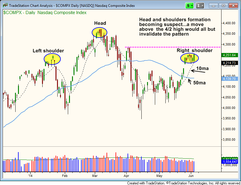 $NAZ head and shoulders pattern