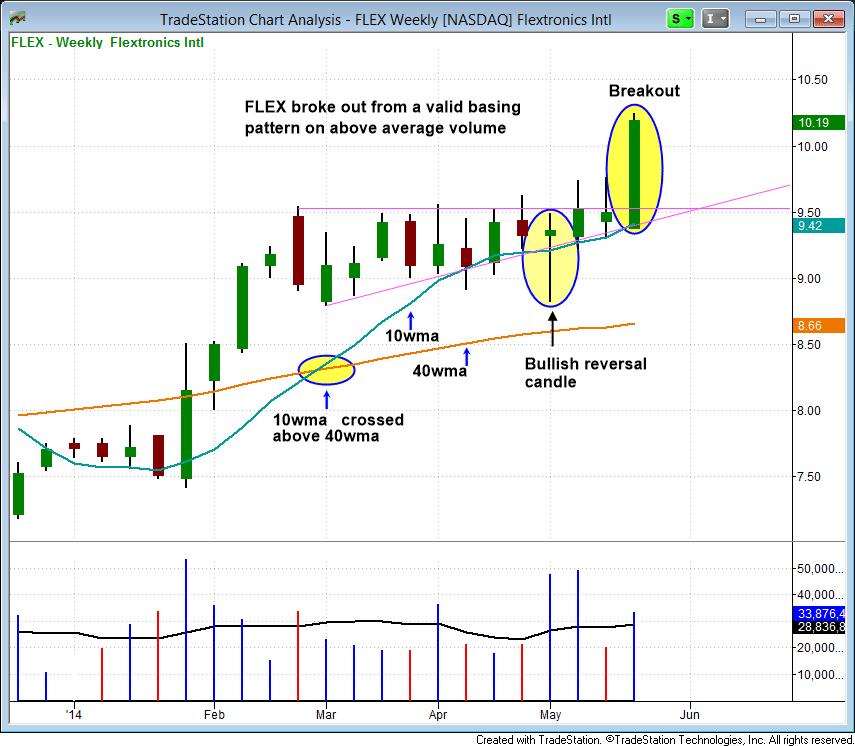 $FLEX weekly chart