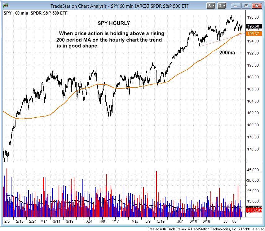 200 Day Moving Average Key For The SPDR S&P 500 ETF Trust and NASDAQ Composite | ETF Daily News
