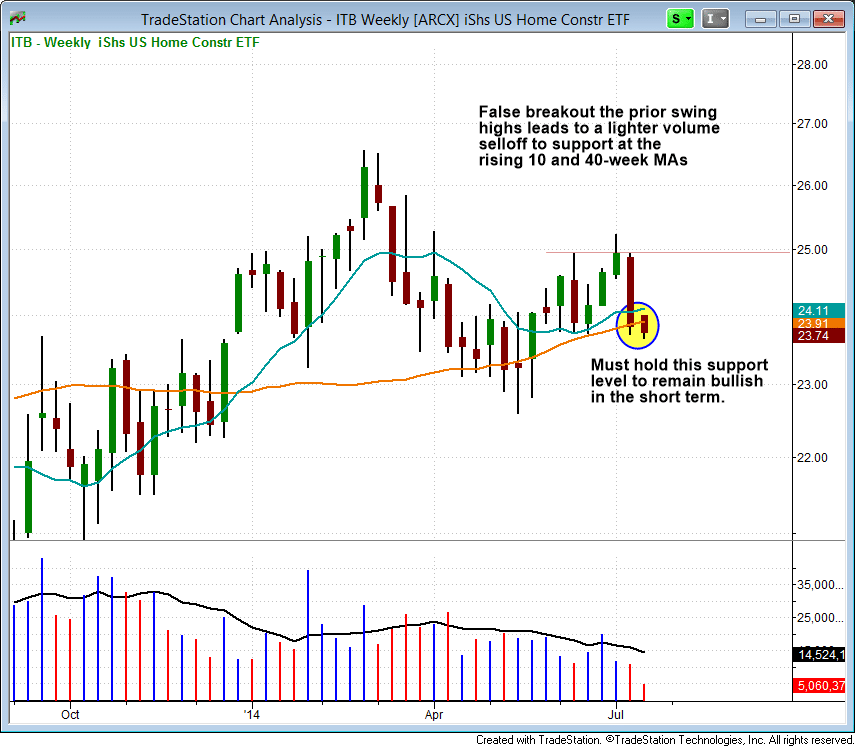 $ITB support at 40-week MA