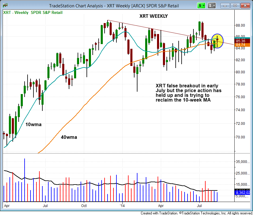 $XRT holding the 200-day MA
