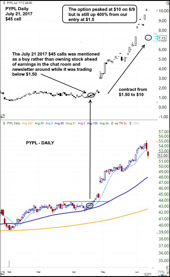 $PYPL OPTION AND PRICE CHART