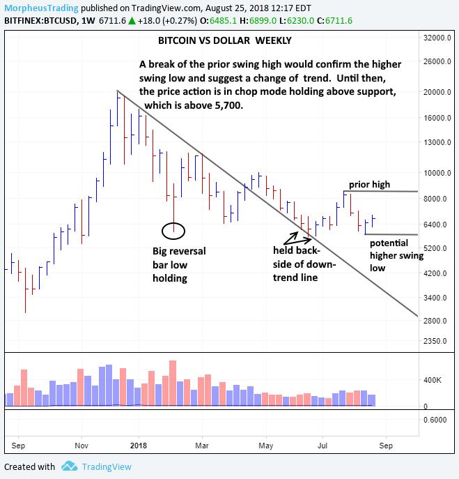 BTC-USD weekly