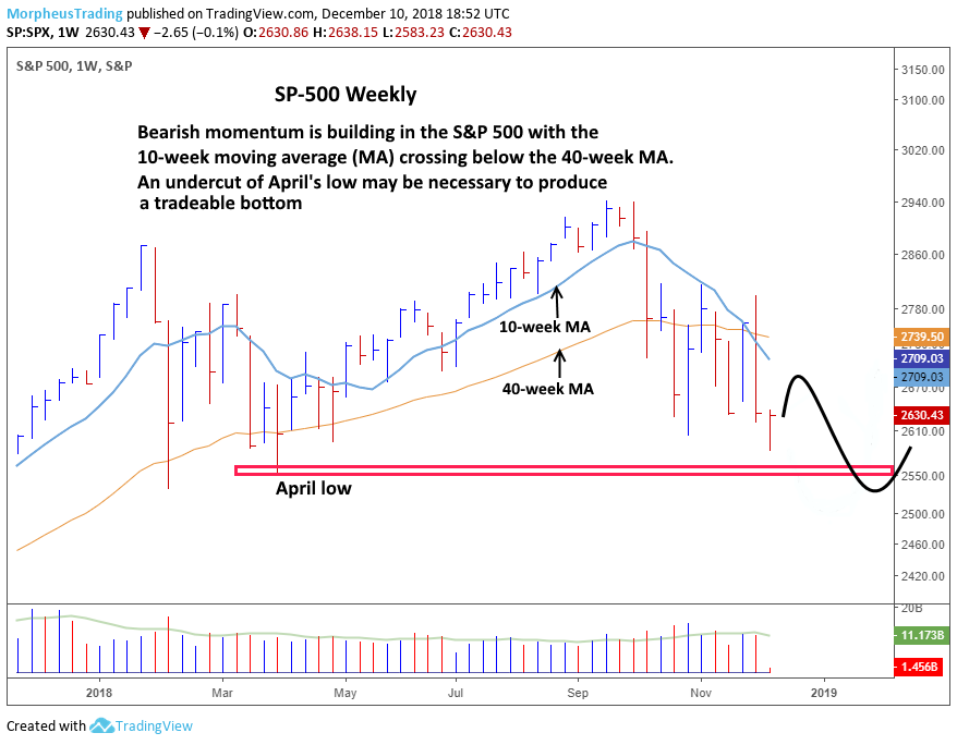 $S&P 500 weekly