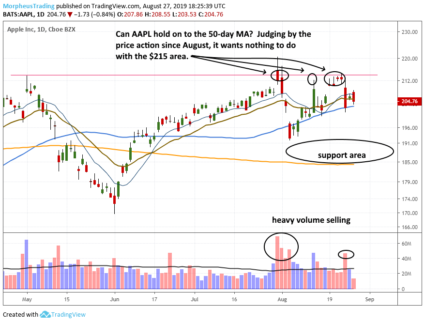 $AAPL daily
